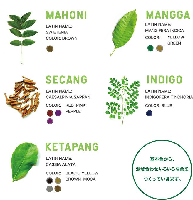 チャンドラ草木染めの図表